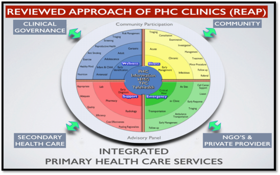 healthcare system in malaysia Developing the malaysian health system to meet the challenges of the future med j malaysia vol 59 no 1 march 2004 85 the private health sector is the second major provider of.