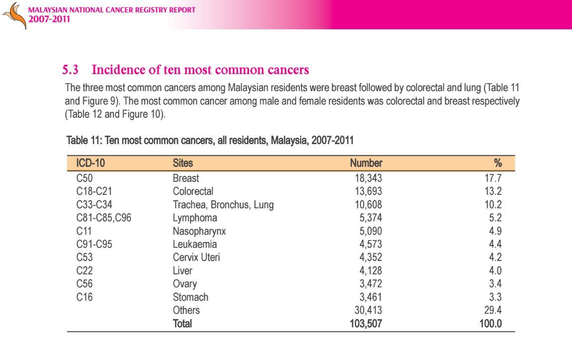 Breast cancer registry