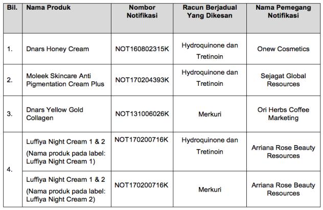 Senarai Produk Kosmetik, Mengandungi Racun Berjadual 2018