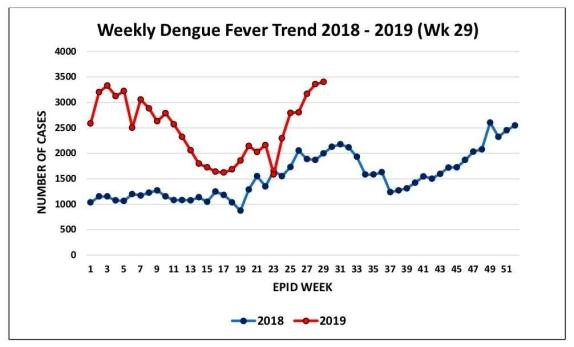 Kenyataan Akhbar Kpk 28 Julai 2019 Makluman Mengenai Kes Denggi Influenza Yang Dilaporkan Di Malaysia From The Desk Of The Director General Of Health Malaysia