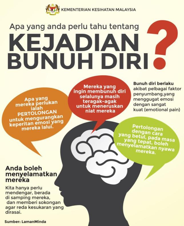Kenyataan Akhbar Kpk 10 Oktober 2019 Hari Kesihatan Mental Sedunia 2019 Sayangi Nyawa Hidupkan Harapan From The Desk Of The Director General Of Health Malaysia