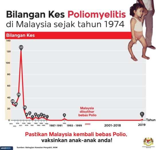Kes Polio di Malaysia