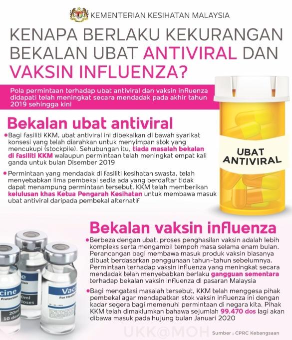 Bekalan vaksin dan antiviral