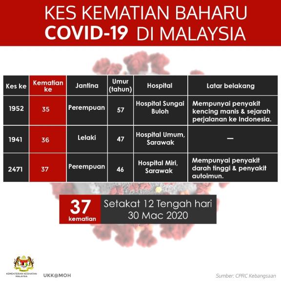 Kematian 30 Mac 2020