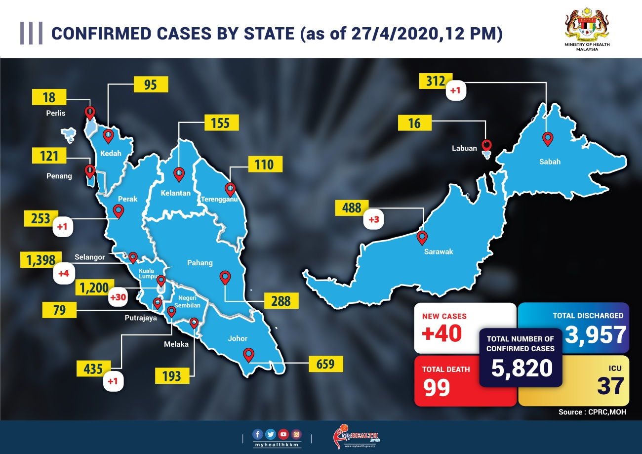 CONFIRM CASE BY STATE baru 27-01