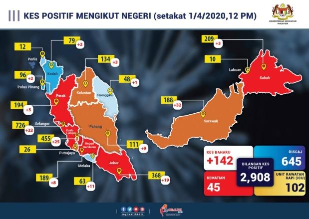 Kenyataan Akhbar Kpk 1 April 2020 Situasi Semasa Jangkitan Penyakit Coronavirus 2019 Covid 19 Di Malaysia From The Desk Of The Director General Of Health Malaysia