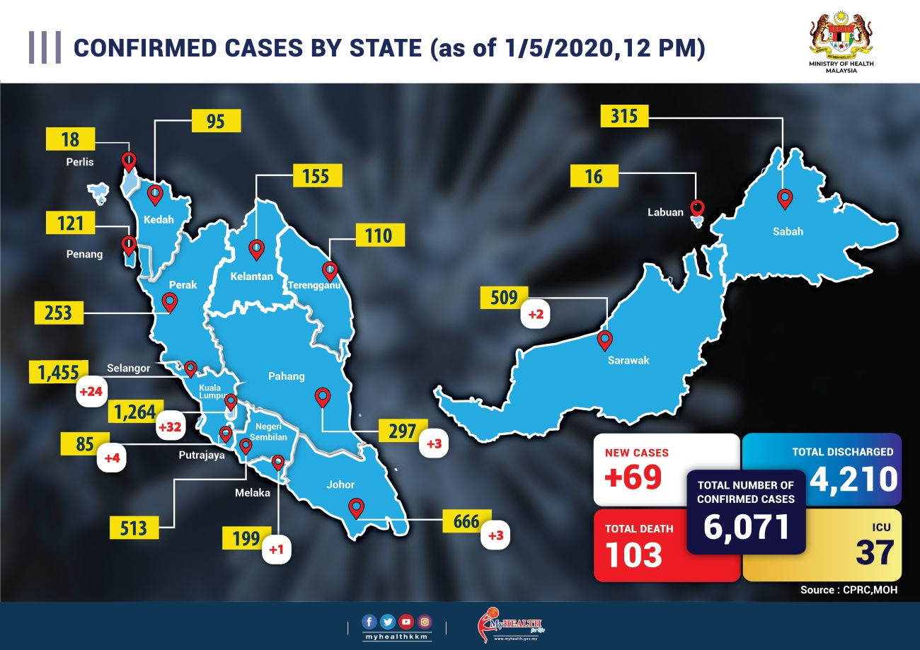 CONFIRM CASE BY STATE baru 1 mei-01
