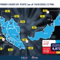 CONFIRM CASE BY STATE baru 16mei-01