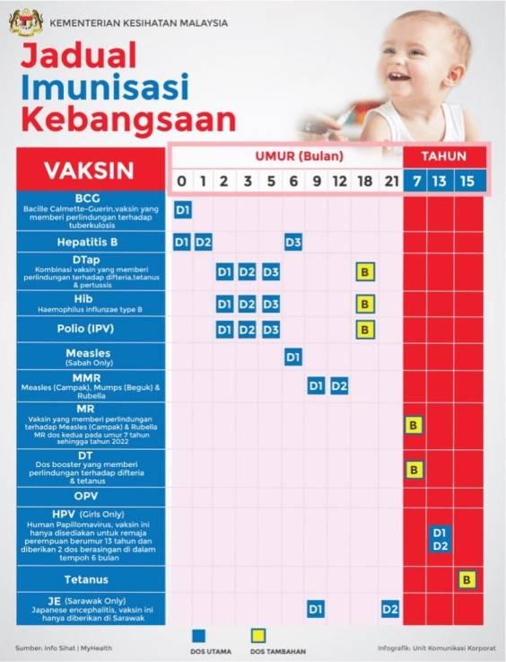 Jadual Imunisasi Kebangsaan_1