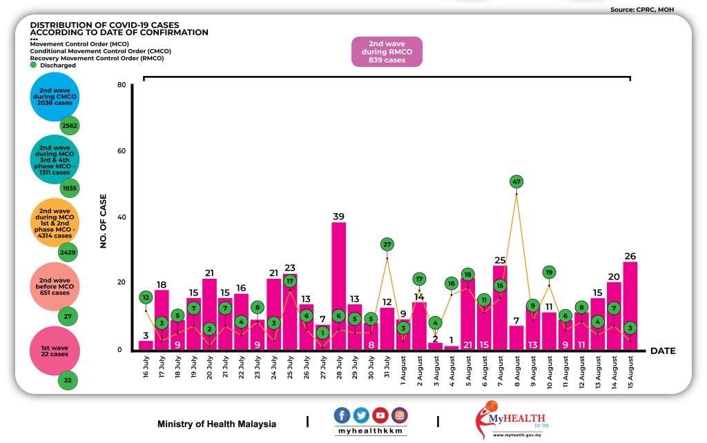 Kenyataan Akhbar Kpk 15 Ogos 2020 Situasi Semasa Jangkitan Penyakit Coronavirus 2019 Covid 19 Di Malaysia From The Desk Of The Director General Of Health Malaysia
