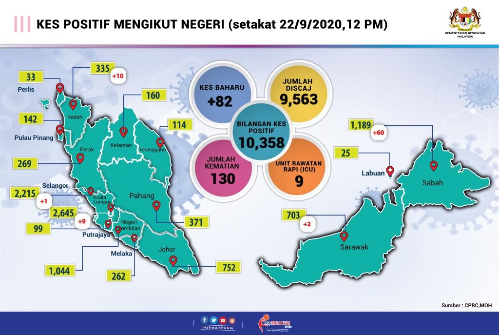 Kenyataan Akhbar Kpk 22 September 2020 Situasi Semasa Jangkitan Penyakit Coronavirus 2019 Covid 19 Di Malaysia From The Desk Of The Director General Of Health Malaysia