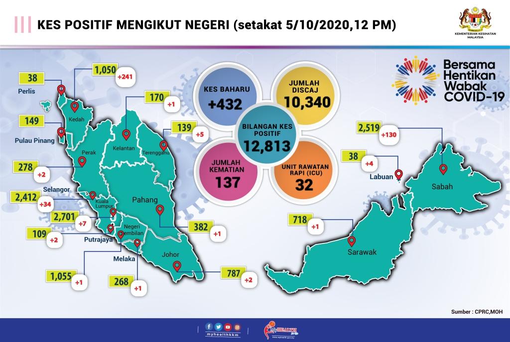 Kenyataan Akhbar Kpk 5 Oktober 2020 Situasi Semasa Jangkitan Penyakit Coronavirus 2019 Covid 19 Di Malaysia From The Desk Of The Director General Of Health Malaysia