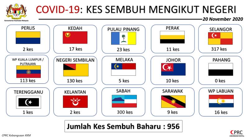 Kenyataan Akhbar Kpk 20 November 2020 Situasi Semasa Jangkitan Penyakit Coronavirus 2019 Covid 19 Di Malaysia From The Desk Of The Director General Of Health Malaysia