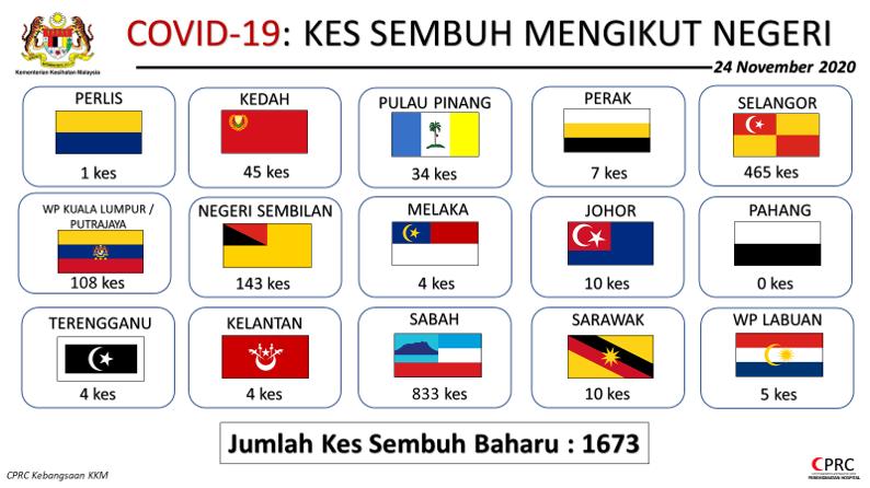 Kenyataan Akhbar Kpk 24 November 2020 Situasi Semasa Jangkitan Penyakit Coronavirus 2019 Covid 19 Di Malaysia From The Desk Of The Director General Of Health Malaysia