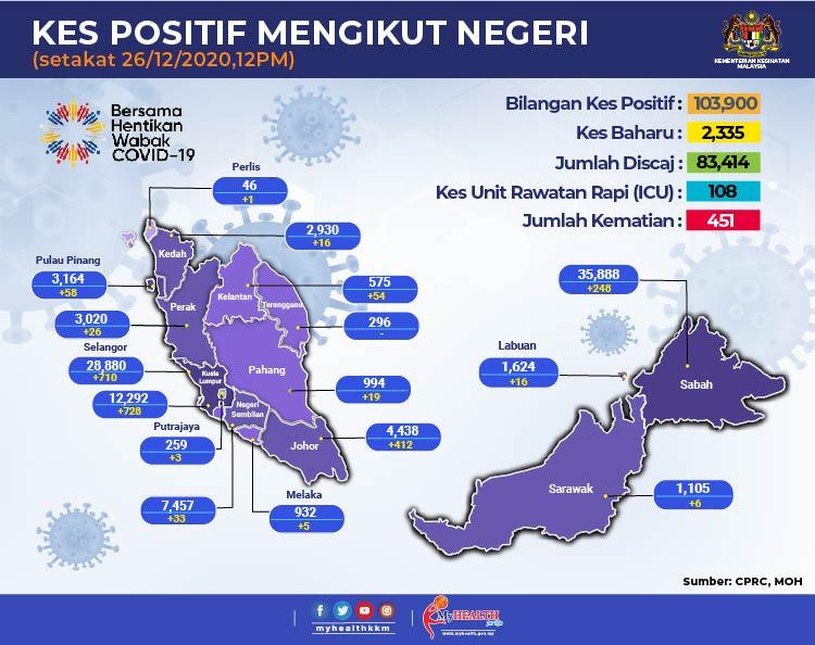 Kenyataan Akhbar Kpk 26 Disember 2020 Situasi Semasa Jangkitan Penyakit Coronavirus 2019 Covid 19 Di Malaysia From The Desk Of The Director General Of Health Malaysia