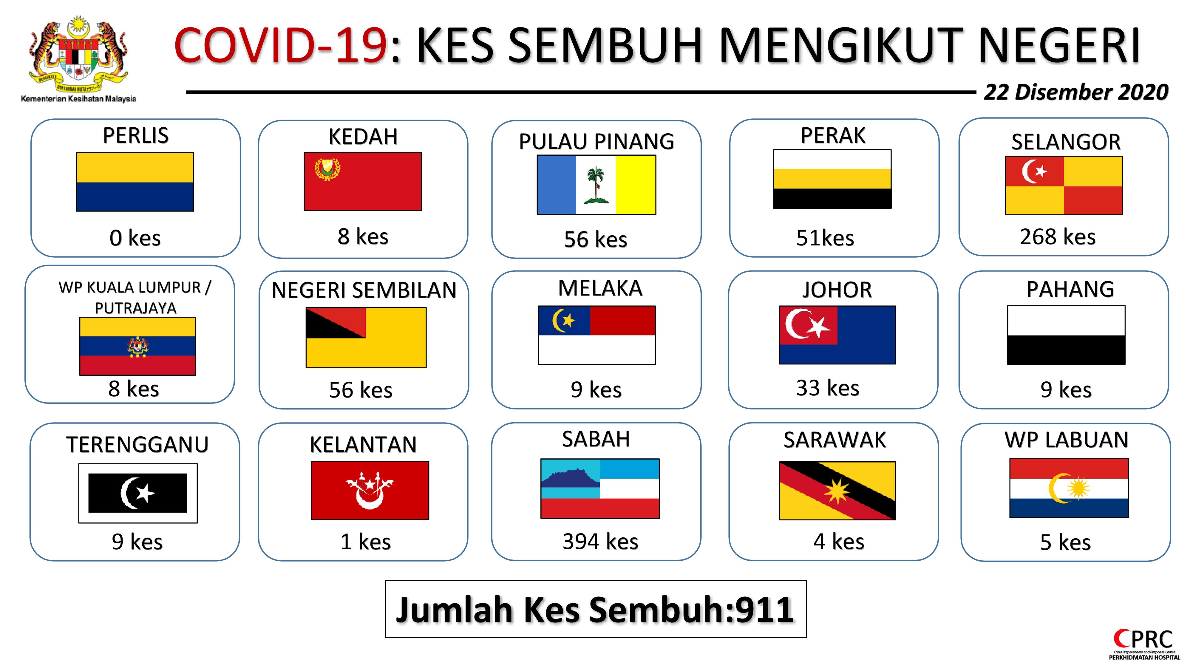 Kenyataan Akhbar Kpk 22 Disember 2020 Situasi Semasa Jangkitan Penyakit Coronavirus 2019 Covid 19 Di Malaysia From The Desk Of The Director General Of Health Malaysia