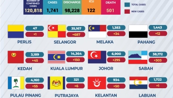Kenyataan Akhbar Kpk 8 Januari 2021 Situasi Semasa Jangkitan Penyakit Coronavirus 2019 Covid 19 Di Malaysia From The Desk Of The Director General Of Health Malaysia